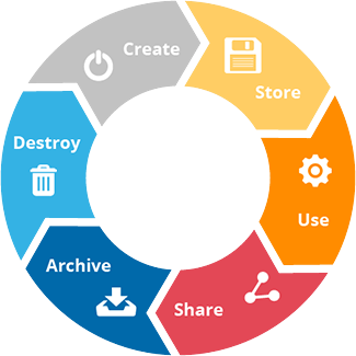OUR THINGS HAVE MANY FUTURES lifecycle-management